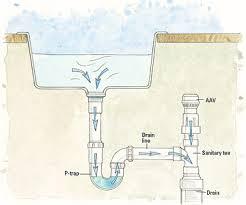 Plumbing AAV